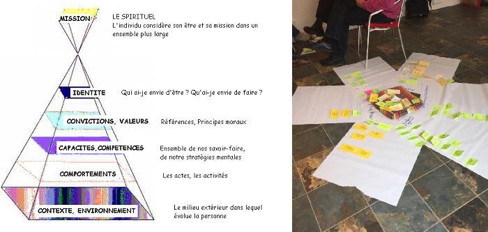 L'échelle d'abstraction pour accompagner le changement – atelier du 02 avril 2015