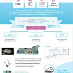 RSE : 5 projets étudiants qui réinventent l'entreprise responsable